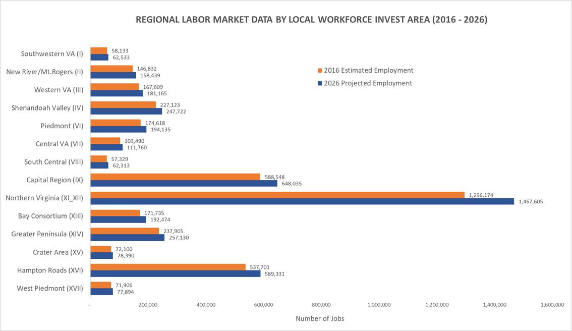 2016 Labor Market Data Chart